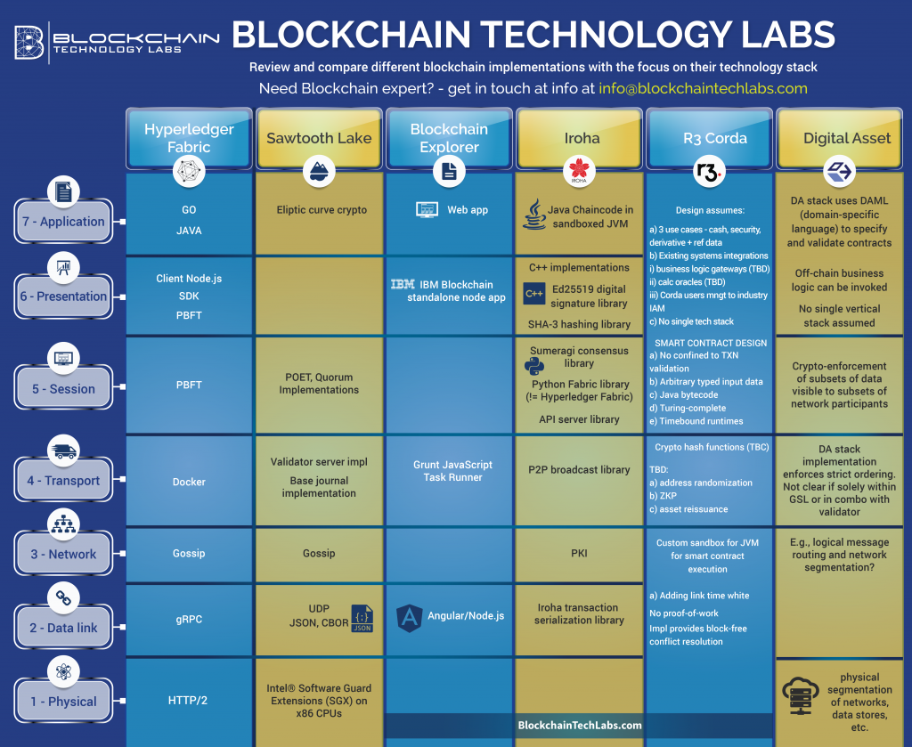 Blockchain Technology Compared