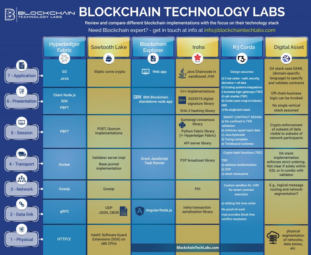 Blockchain Technology Compared